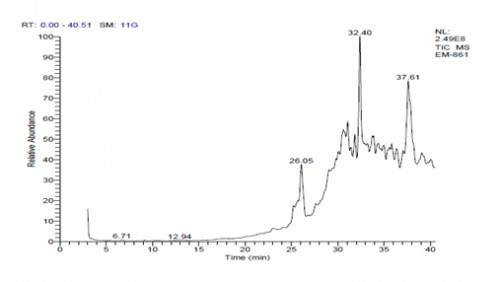 Chromatogram of Partially purified compound fraction of isolate M20
