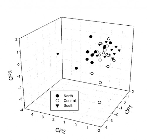 Three dimensional representation (Ɛ) of the <em>Culex pipiens</em> larval niche based on physical-chemical characteristics of the water from larval habitats in three regions of Chile.