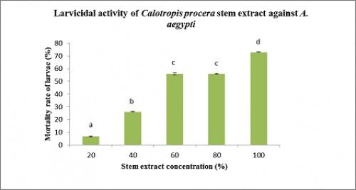 Effect of different concentrations of <em>Calotropis procera</em> stem extract on the mortality rate of <em>Aedes Aegypti</em> larvae<strong>. </strong>Each value is a mean of three replicates with standard deviation. One way ANOVA with Duncan's multiple test range is applied to compare means by using SPSS software.