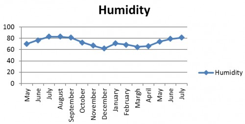 Showing A- average temperature (<sup>o</sup>C), B- Rainfall (mm) and C- humidity (%), from May, 2015- July, 2016