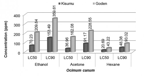Lethal concentrations (LC<sub>50</sub> and LC<sub>90</sub>) of acetone, ethanol and hexane extracts of four plants against both strains of <em>Anopheles gambiae</em> larvae