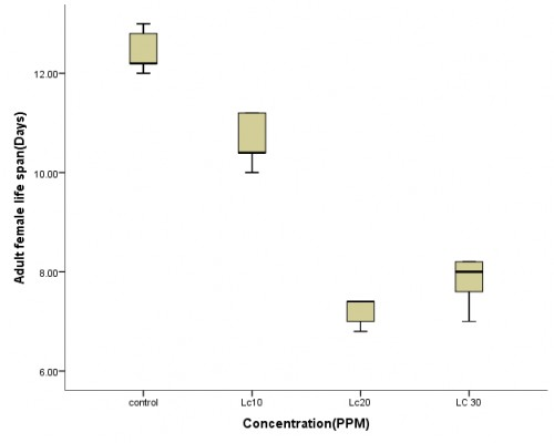Life span (in days) of adult female <em>Culex </em>mosquitoes exposed to sublethal concentrations (in ppm) of cypermethrin