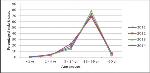 Trend of malaria in different age groups of Delhi during year 2011-14