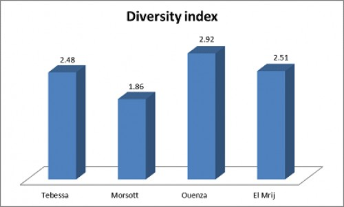 diversity index (<em>IS</em>) of mosquito species in the study areas