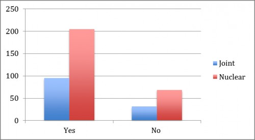 shows that the dengue patient were 68.3% were belonging to nuclear family and 31.6% were belonging to joint family.