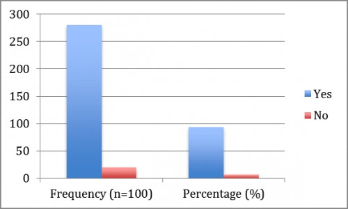 shows that 93.3% patients were suffering from fever during dengue and 6.6% patients had not fever.