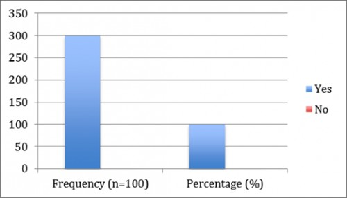 shows that all the patients (100%) have electrolytes imbalance during dengue.