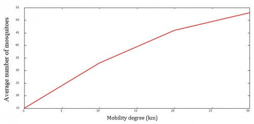 Average number of mosquitoes as function of degree of mobility.