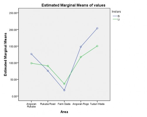 Estimated marginal means between the instars stages and the various areas