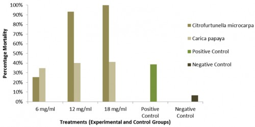 Percentage Mortality of <em>Aedis </em>sp. Larvae Treated with the Various Concentrations of Leaf Extracts and the Control Group after 48 hours