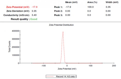 Zeta potential and particle<strong> s</strong>ize analysis of silver nanoparticles synthesized using the seed extract of <em>Syzygium cumini</em>