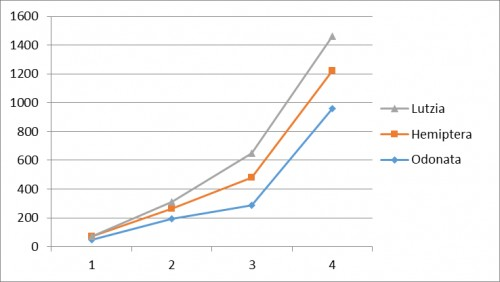 The comparative efficiencies of three predacious insects and data were extracted from Table 1 (Data not shown).