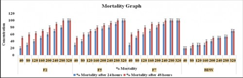 Graph between percent Mortality vs. Concentration in ppm