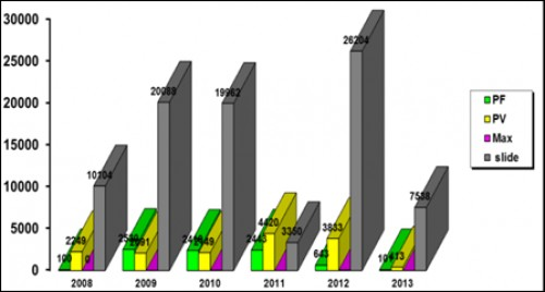 trend of positive cases of malaria in bajaur agency 2008-2013