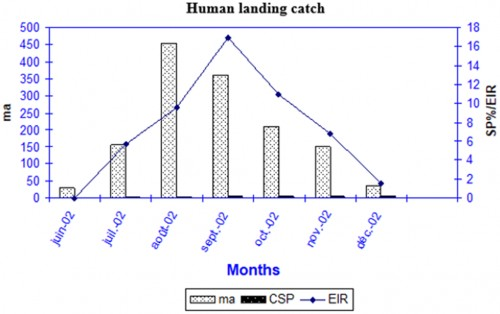 Monthly entomological inoculation rates (EIR) for <em>An. gambiae </em>s.l. collected by HLC in Bandiagara from June to December 2002.