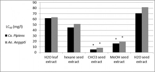 Histograms showing the Relative toxicity (LC<sub>50</sub>) of different extracts from <em>A. mexicana</em> against <em>Cx. pipiens</em> and <em>Ae. Aegypti</em> mosquito larvae after 48 hour of exposure time