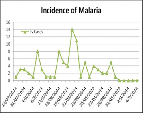 Showing date wise incidence of malaria during outbreak in Subcenter Bonta
