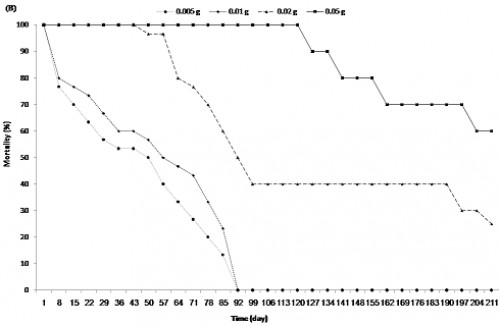 <em>In vivo</em> release kinetics according to mortality percentage for different weights of capsules (0.005, 0.01, 0.02, and 0.05 g) loaded with temephos (7.35%) calculated by U.V spectroscopy for a period of time. <strong>(A):</strong> In running water (exchange of larvae and water together) and <strong>(B </strong>: in stagnant water (exchange of larvae only)