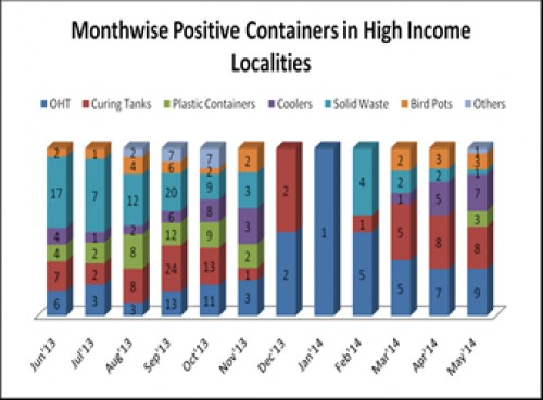 Preferred breeding containers in High Income Localities