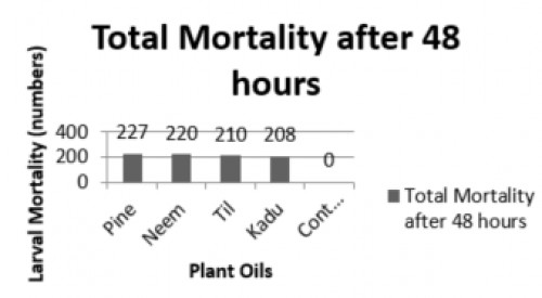 Total Larval mortality of <em>Aedes aegypti </em>against different crude plant oils after 48 hours