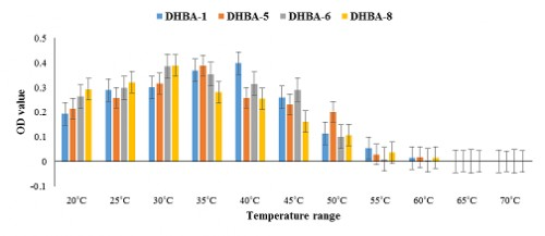 OD value recorded among the isolates among the temperature range. (Mean± SE)