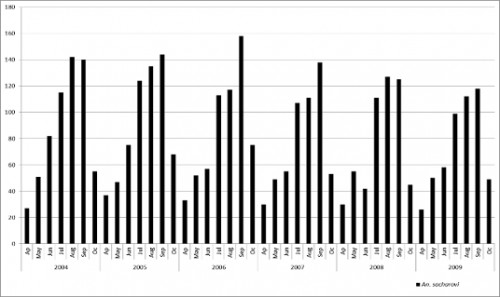 Monthly fluctuations of the <em>Anopheles sacharovi</em> species in Birecik from 2004 to 2009