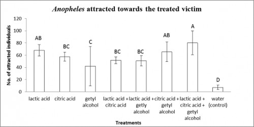 shows the attractant effect of makeup ingredients on <em>Anopheles spp.</em>