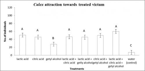shows the attractant effect of makeup ingredient on <em>Culex spp.</em>