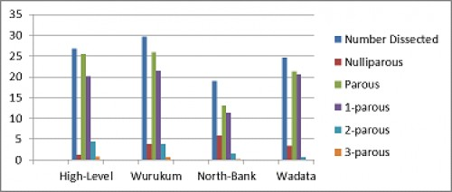 Age Structure of Dissected Mosquitoes from four study sites in Makurdi.
