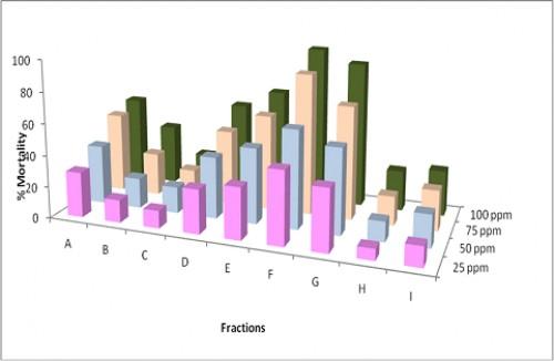 Larvicidal activity of fractions of <em>Sphaeranthus indicus</em> ethyl acetate whole plant extract against <em>Culex</em> <em>quinquefasciatus</em>
