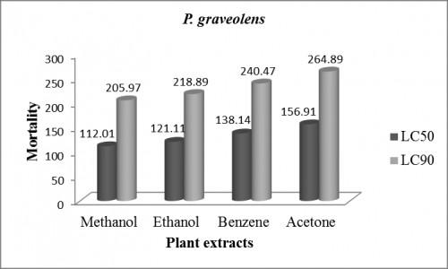 LC<sub>50</sub> and LC<sub>90</sub> values of different extracts of <em>P. granatum</em> against <em>Ae. aegypti</em>