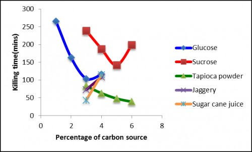 Larvicidal activity of <em>Bacillus thuringiensis </em>subsp. <em>israelensis</em> for different carbon sources in batch fermentations. The figure also shows the different concentrations for each carbon source, at which the 'crabtree effect' is observed. Larvicidal effect is maximum at different concentrations for each of the sources used.