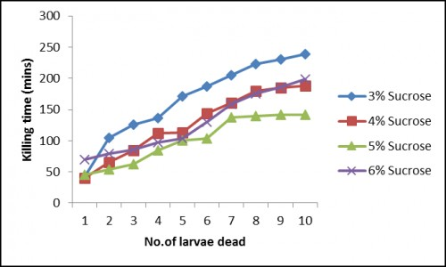 Bioassay results of batch fermentation studies using different carbon sources (b) Sucrose
