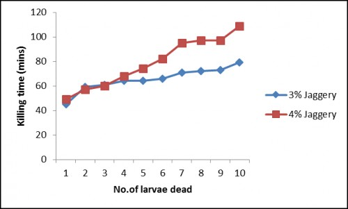 Bioassay results of batch fermentation studies using different carbon sources (d) Jaggery