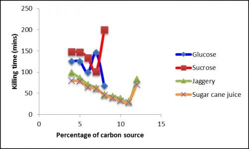 Larvicidal activity of <em>Bacillus thuringiensis</em> subsp. <em>Israelensis</em> for different carbon sources in fed-batch fermentation.