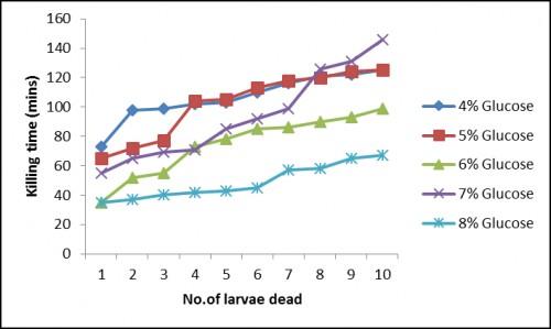 Bioassay results of fed-batch fermentation studies (a) Glucose