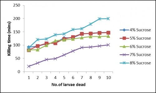 Bioassay results of fed-batch fermentation studies (b) Sucrose