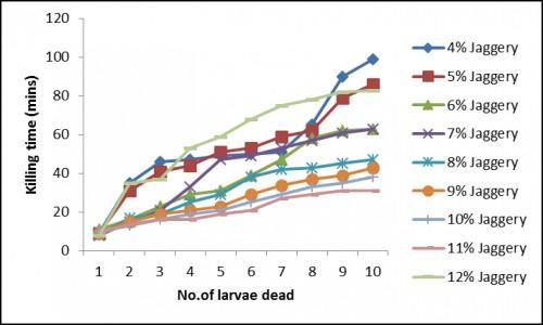 Bioassay results of fed-batch fermentation studies (c) Jaggery