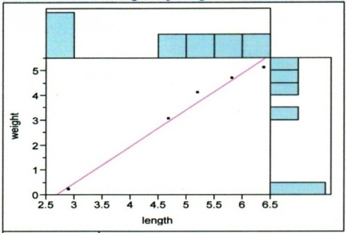 Length and weight performance of <em>Rasbora daniconius</em>