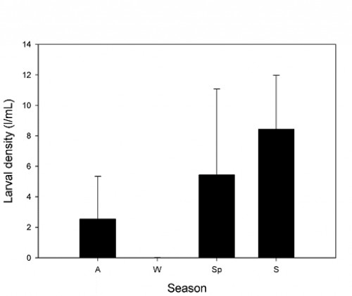 Seasonal variation of larval density of <em>Culex pipiens</em> in a small artificial pool in central Chile. Autumn (A), Winter (W), Spring (Sp), Summer (S).