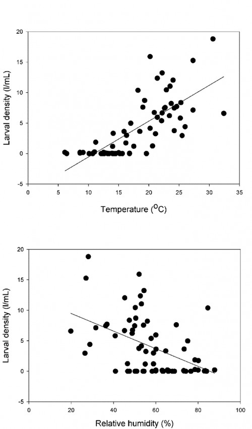 Relationship between larval density of <em>Culex pipiens</em> and temperature and relative humidity in a small artificial pool in Central Chile.