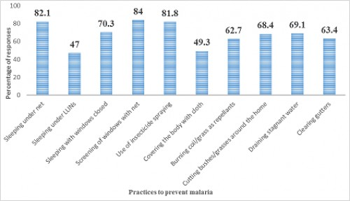 Respondents Knowledge about Malaria Preventive Practices in the Selected Study Communities of Gboko and Otukpo Local Government Areas of Benue State, North Central Nigeria in 2015.