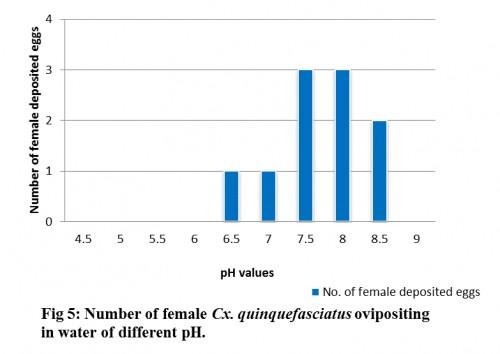 Number of female <em>Cx. quinquefasciatus </em>ovipositing in water of different pH