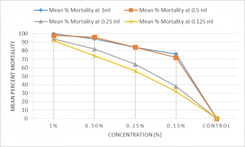 Mean percent mortalities after 72 hours of treatment of <em>C. pipiens</em> larvae with different concentrations (%) and doses (ml) of latex (<em>C. procera</em>)