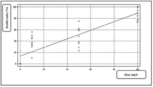 The sterility index of <em>Cx</em>. <em>pipiens</em>