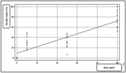 The sterilty index of <em>Cs. longiareolata</em>