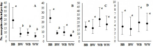 Daily capture rates of <em>Cx. quinquefasciatus </em>females by BGS traps of four different black-and-white color combinations (BB, BW, WB and WW) in (A) Notre Dame, (B) Curepipe, (C) Panchvati and (D) Pointe des Lascars. All traps were baited with BG lure. Mean value and 95% confidence limits of back-transformed data are reported. Different letters represent statistical differences between treatments (<em>P</em> < 0.05).