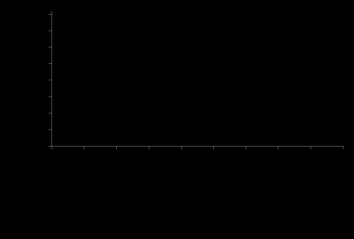 Quantitative expression of <em>Cx. pipiens</em> Vtg gene in immatures and adult mosquitoes at different feeding status. Each point represents the average of three replicates. Bars denote to the standard error