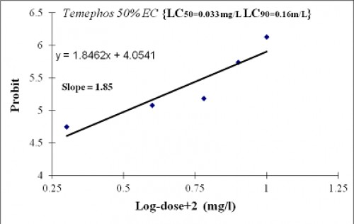 Dose-response of temephos on the third instar larvae of <em>A. arabiensis</em> from Gezira state, Sudan