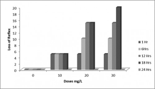 Effect of treatment doses on loss of reflex in mosquito fishes